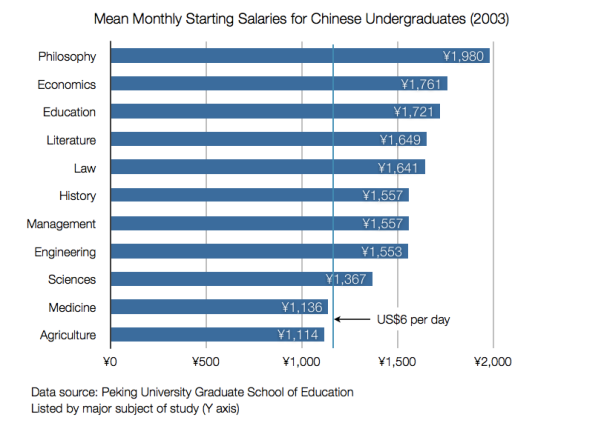 Starting salaries in China