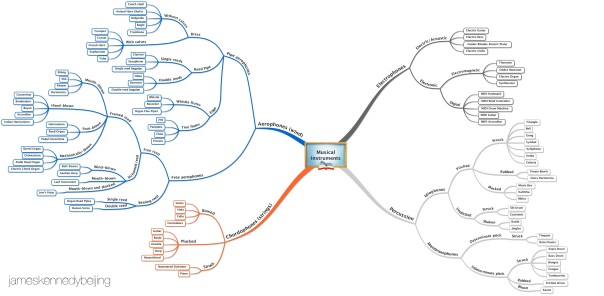 Taxonomy of Musical Instruments Mind Map James Kennedy Beijing