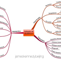 Mind Map: Schools of Buddhism