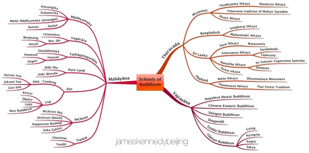 Schools of Buddhism Mind Map by James Kennedy, Beijing. Click to download.