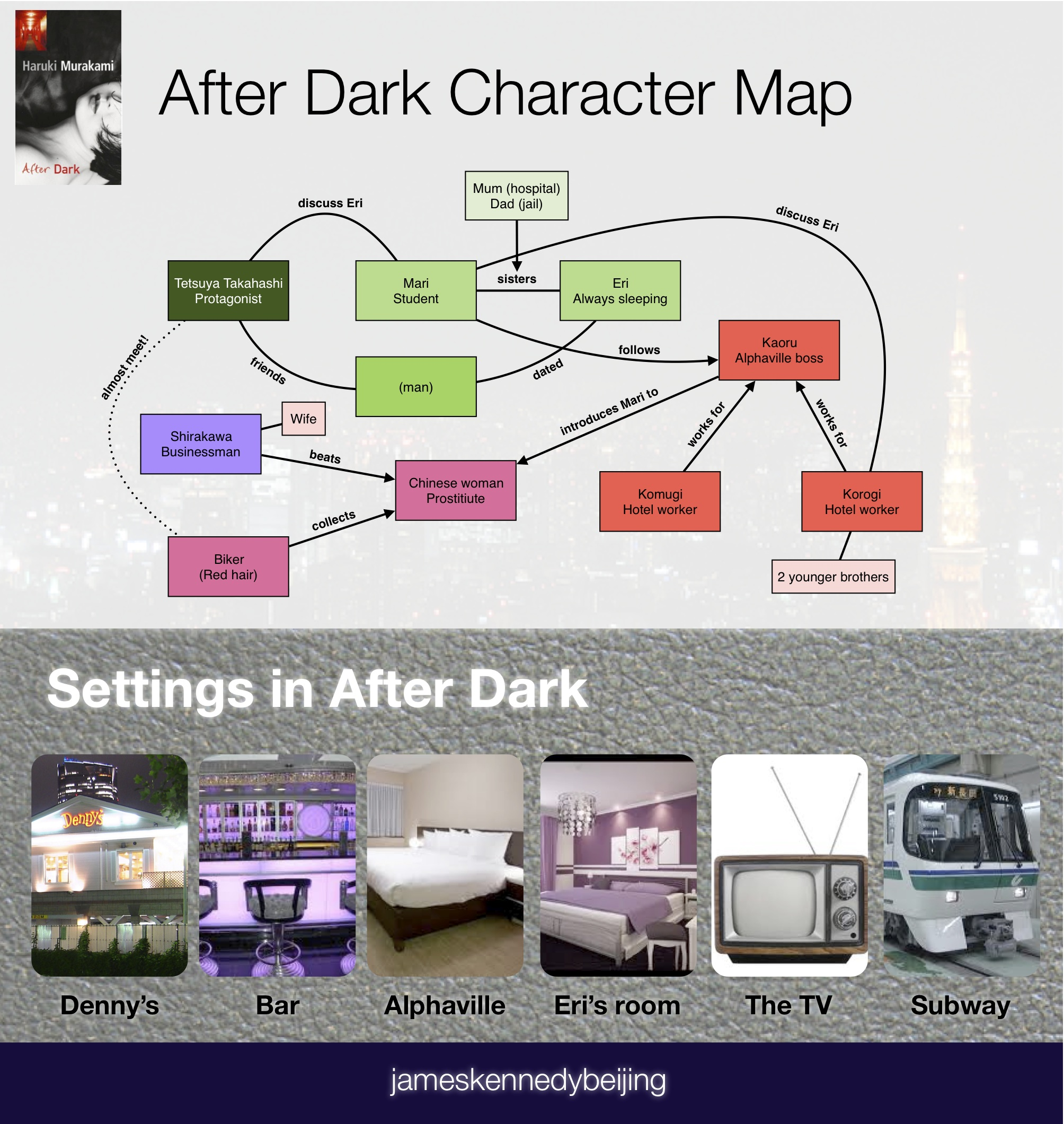 fiction james kennedy page 2 after dark character map