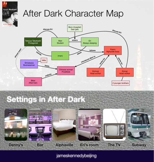 After Dark Character Map