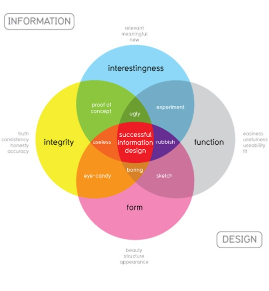 information-is-beautiful