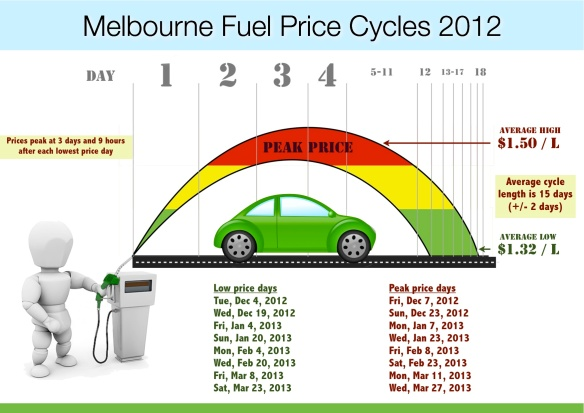 Melbourne Petrol Prices 2012