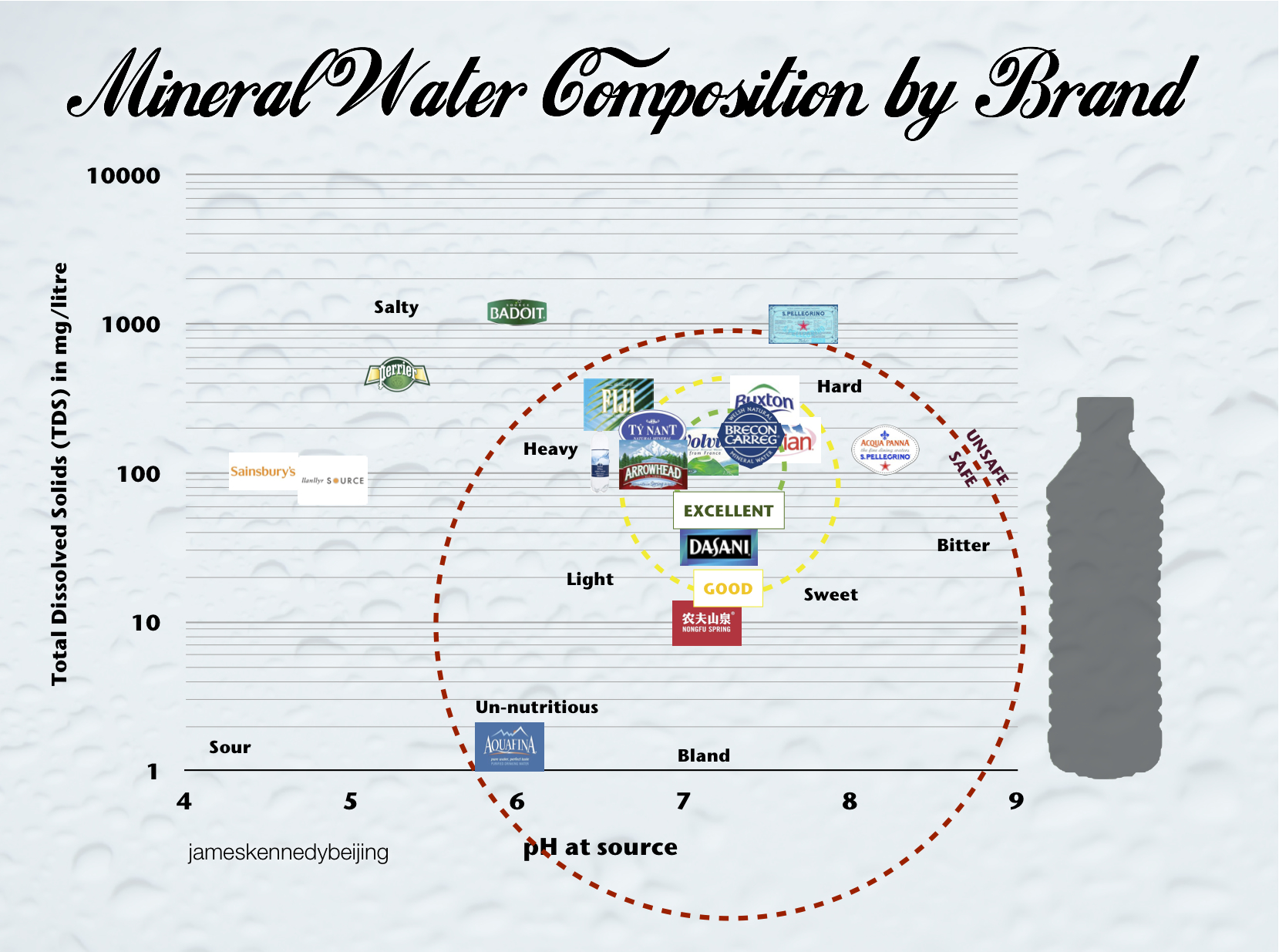 Infographic mineral water compositions by brand james kennedy