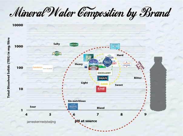 Mineral Water Composition by Brand