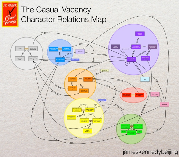 Connections between the 34 characters in The Casual Vacancy