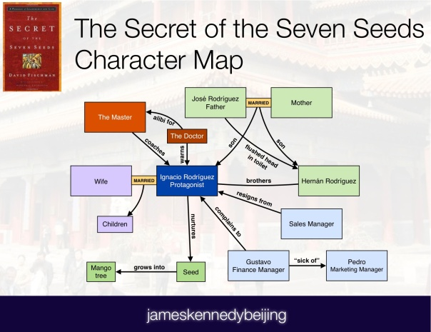 The Secret of the Seven Seeds Character Map