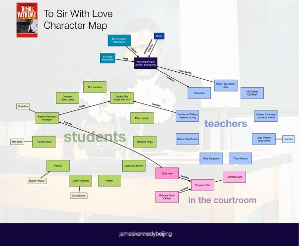 To Sir With Love Character Map