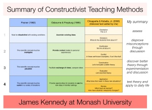 Summary of Constructivist Teaching Methods