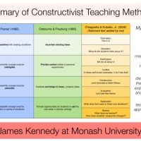 Infographic: Summary of Constructivist Teaching Methods