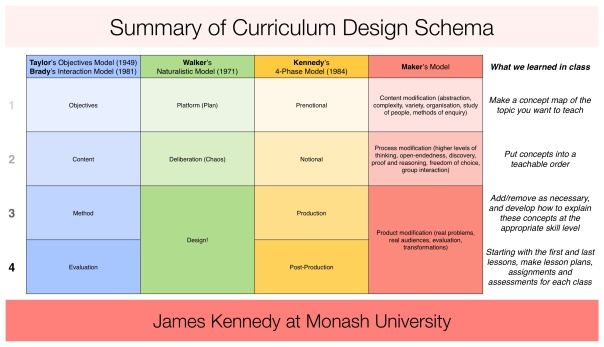 Summary of Curriculum Design Schema