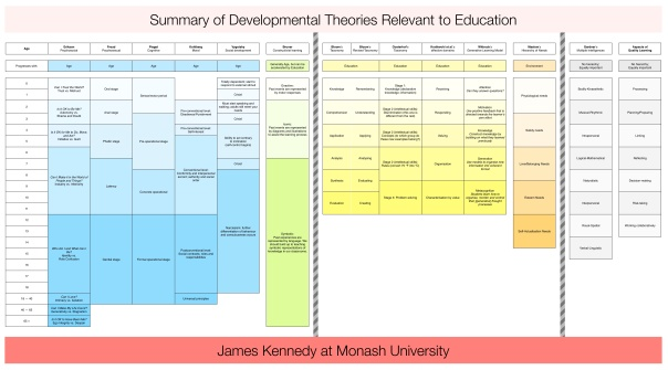 Summary of Developmental Theories Relevant to Education v3