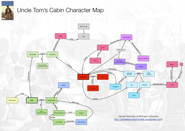 Uncle Tom's Cabin Character Map