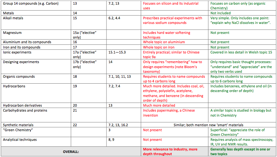 ... Comparison Of Welsh And Chinese High School Chemistry Curricula By  Topic Page 2