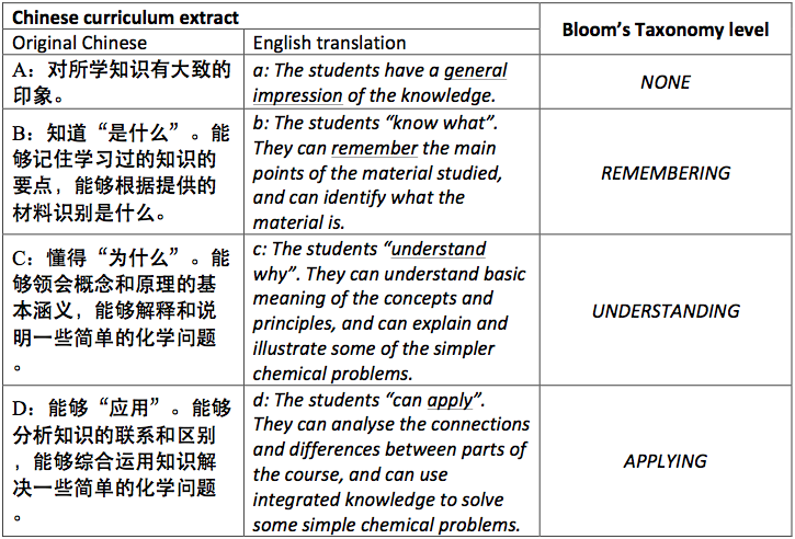 essay a comparison of the high school chemistry curricula of  table 1 bloom s taxonomy in the chinese high school chemistry curriculum