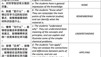 how to pronounce chinese s james kennedy essay a comparison of the high school chemistry curricula of and wales