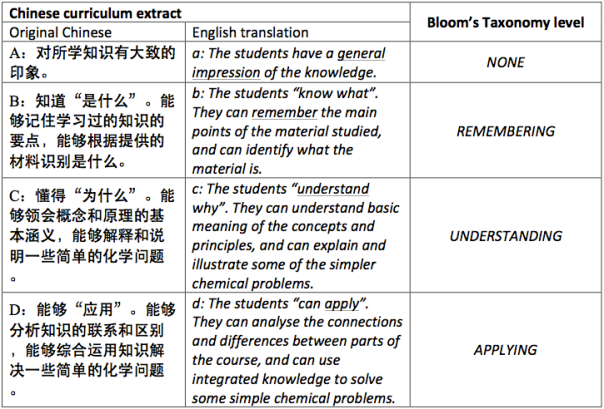 Table 1: Bloom's Taxonomy in the Chinese High School Chemistry Curriculum