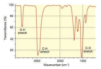 Ethanol WRONG Infrared Spectrum
