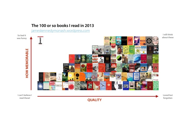 The 100 or so books I read in 2013
