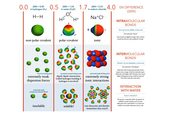 Electronegativity difference map key