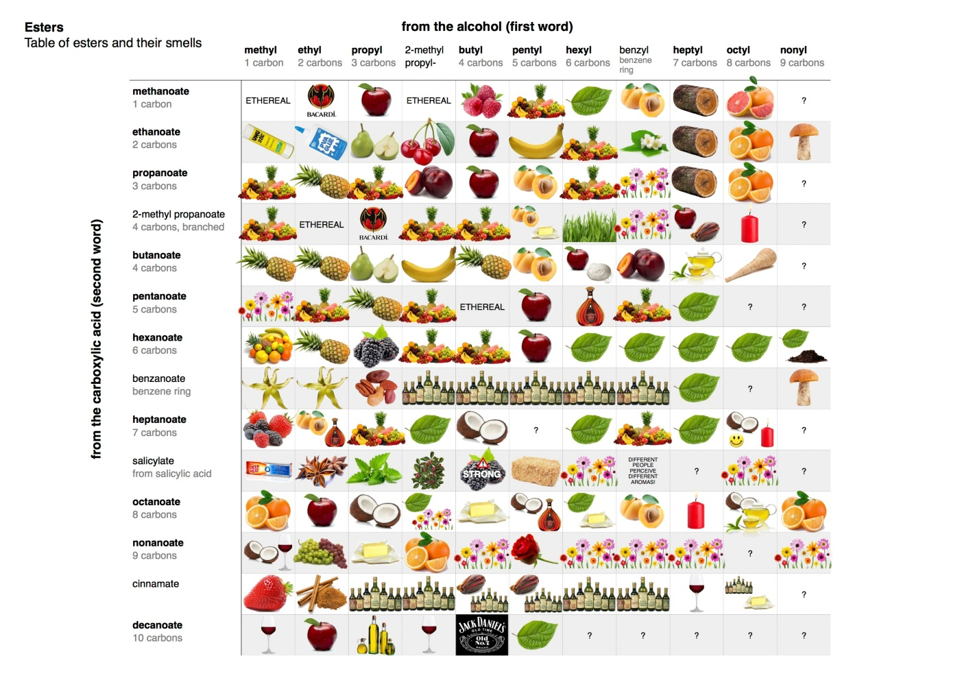 Infographic table of esters and their smells james kennedy gamestrikefo Gallery