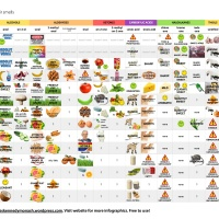 Table of Organic Compounds and their Smells (250+ smells!)