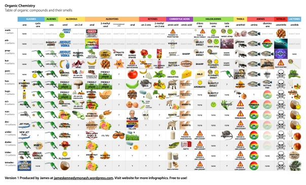 Table of Organic Compounds and their Smells