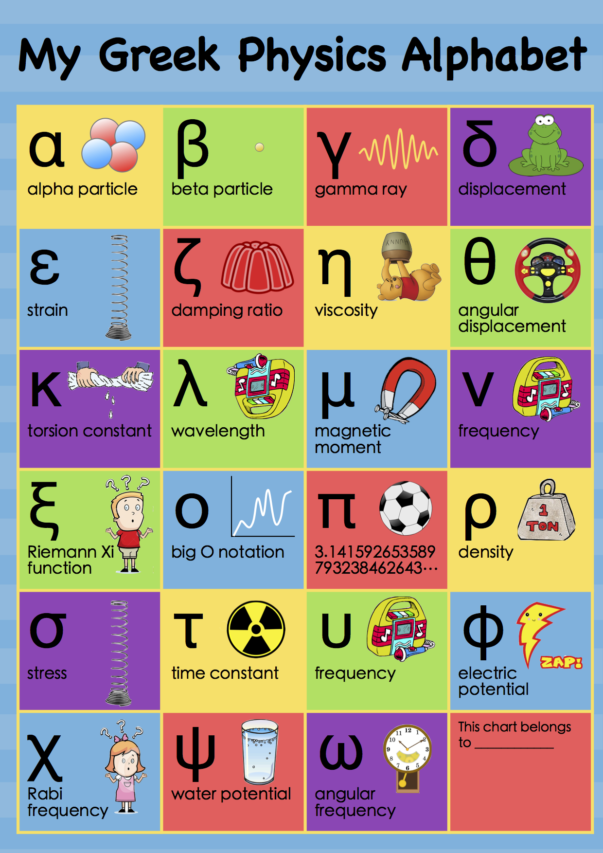 See the original poster, My First Physics Alphabet , here .