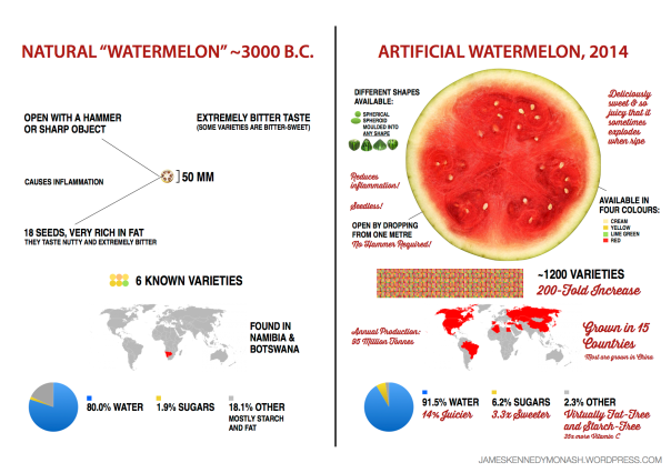Artificial vs Natural Watermelon
