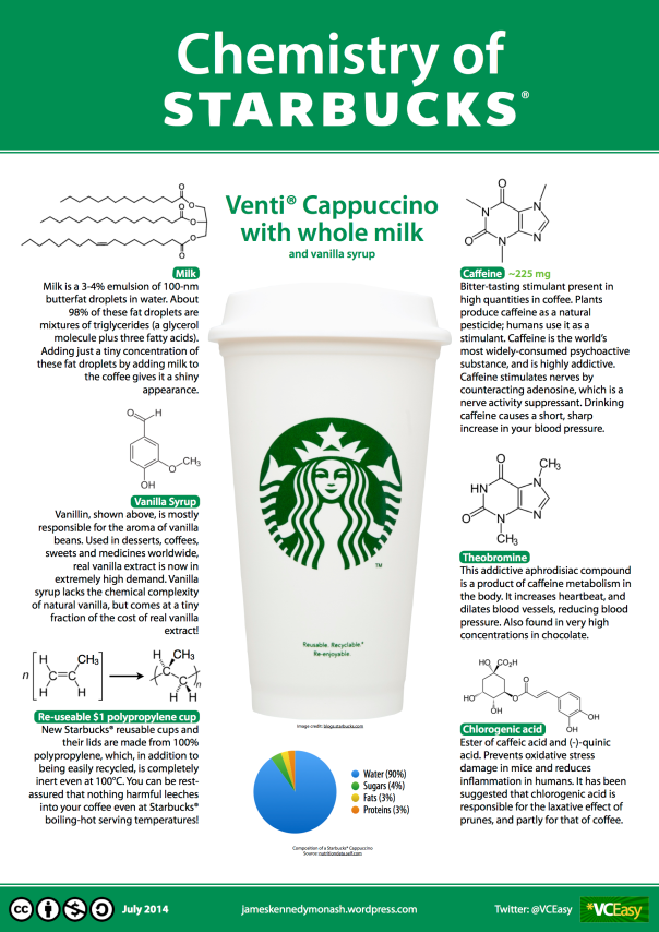 Chemistry of STARBUCKS jameskennedymonash