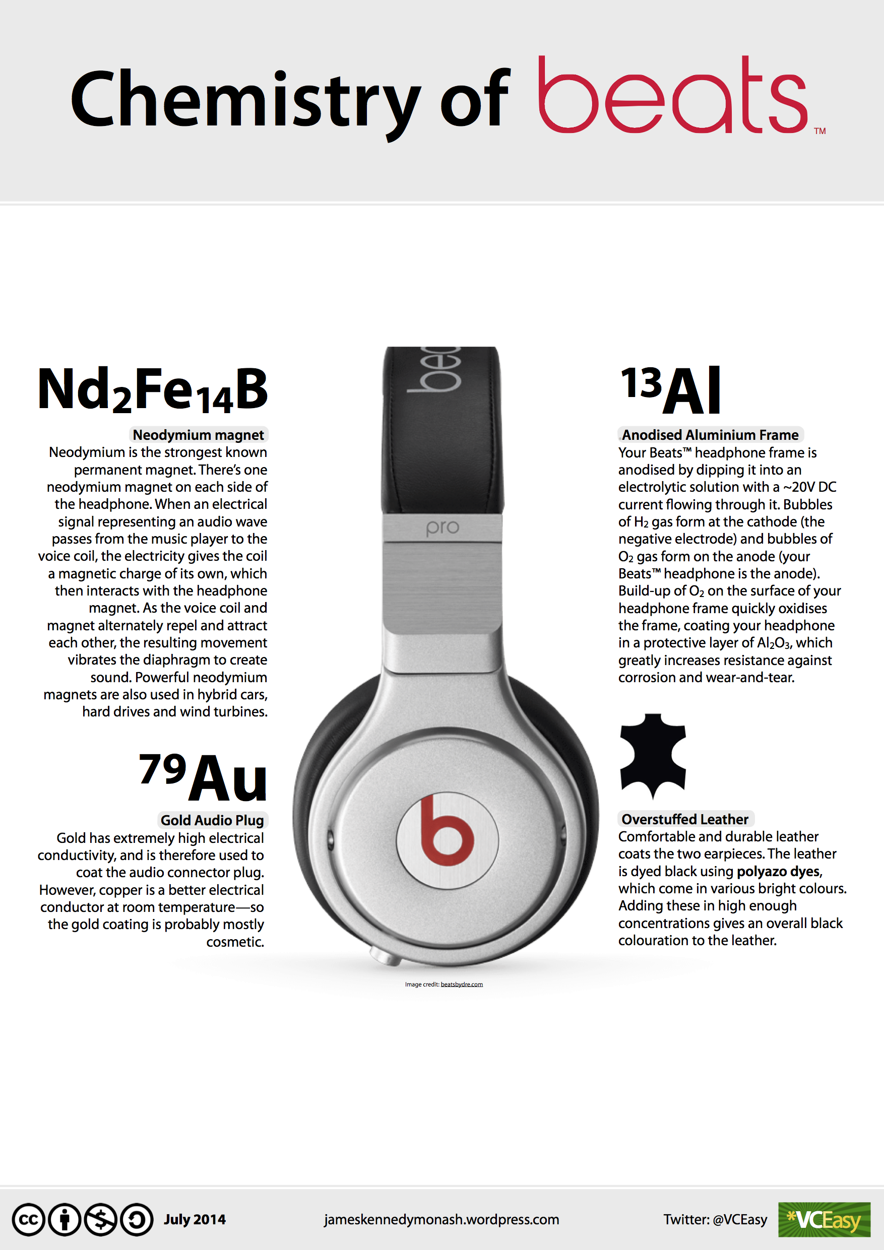 How Do Headphones Work  New Infographic  Chemistry Of Beats U00ae