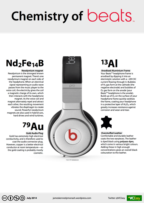 How do headphones work? New infographic: Chemistry of BEATS®