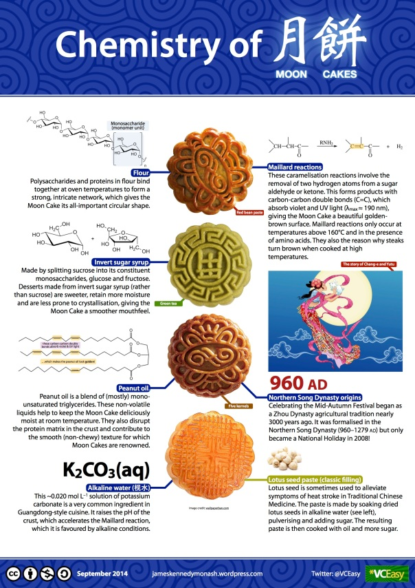 Chemistry of MOON CAKES infographic jameskennedymonash