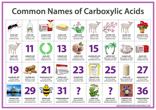 Common Names of Carboxylic Acids