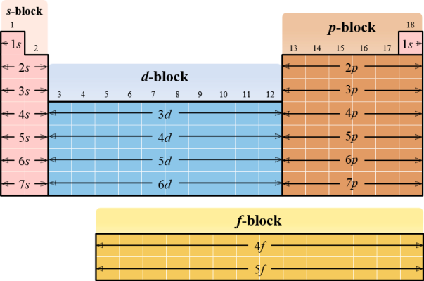 Periodic table with subshells labelled