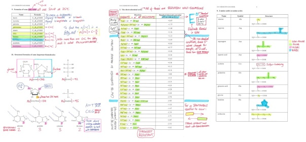 Annotated VCAA Chemistry Data Booklet