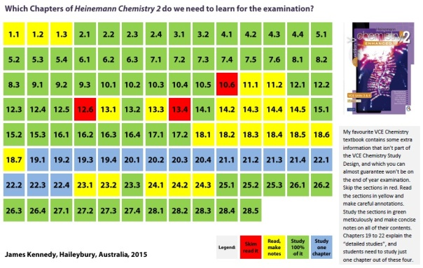 Chapters for Heinemann Chemistry 2
