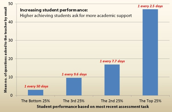 Student performance graph
