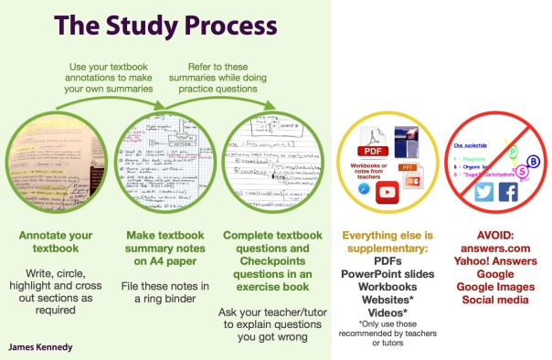 The Study Process diagram by James Kennedy