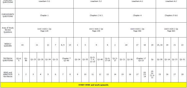 Chemistry LADDER progress chart for VCE students