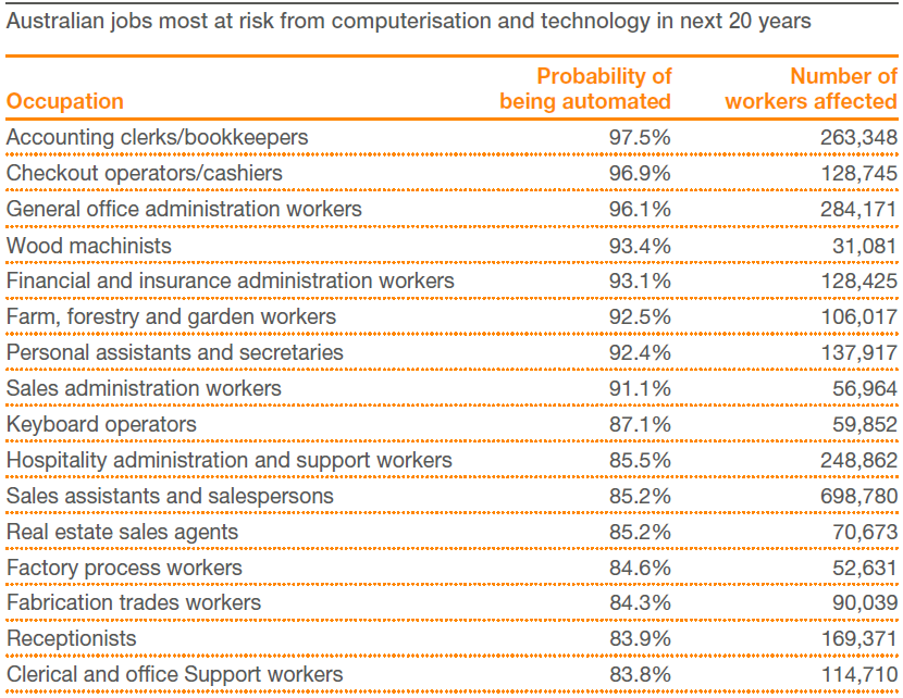 STEM jobs being automated PwC 2015