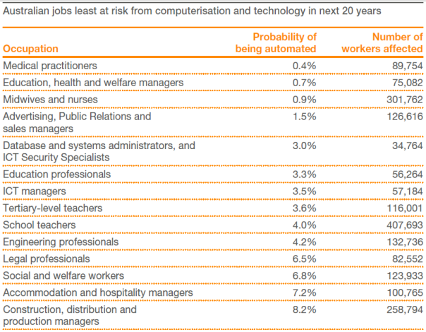 STEM jobs not being automated PwC 2015