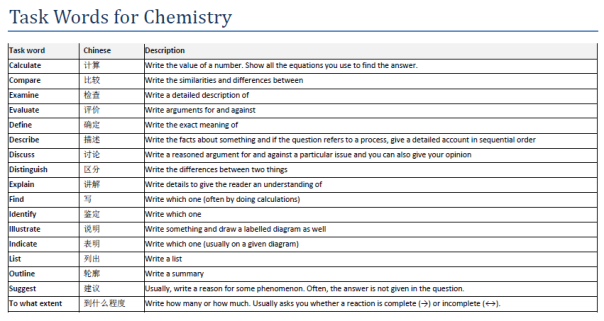 Chemistry VCE task words verbs for Chemistry education and instruction
