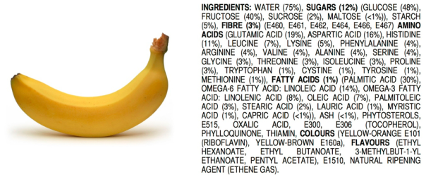 Bananas contain unpronounceable ingredients, too. Ingredients of an All-Natural Banana by James Kennedy