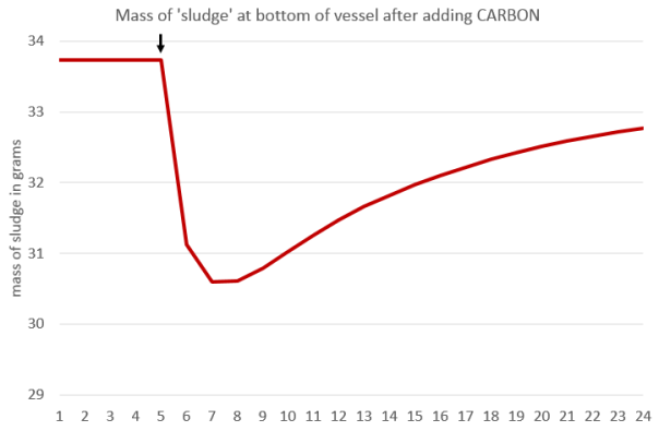 mass of sludge in periodic table smoothie after adding carbon.png