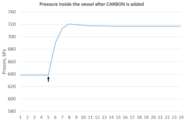Pressure in the vessel increases to 718 kPa after carbon is added