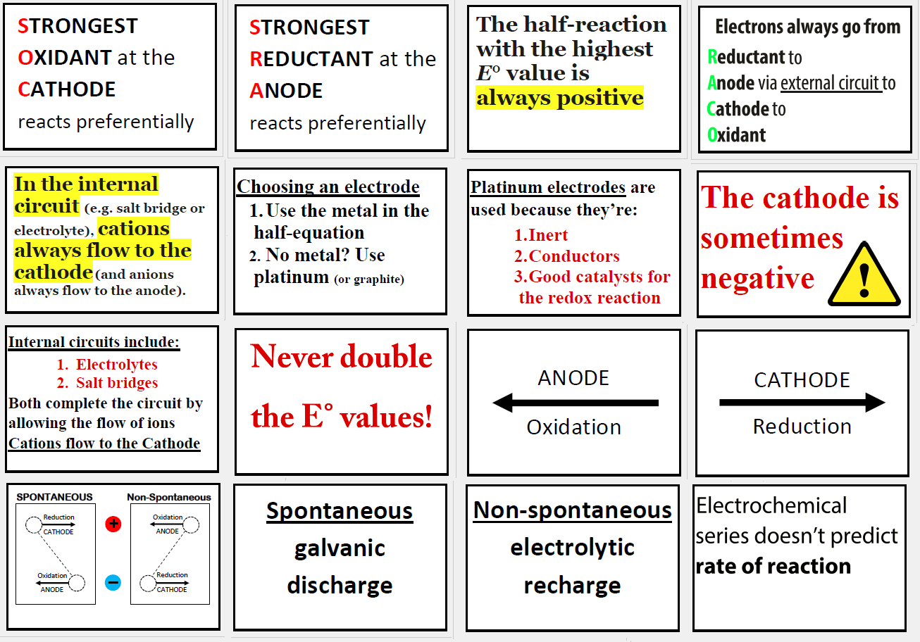 Click to download REDOX RULES posters for VCE Chemistry