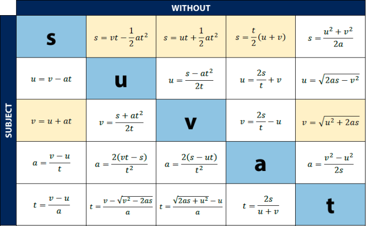 SUVAT Rearranged. Traditional SUVAT equations are highlighted yellow. Copy this to your cheat sheet!