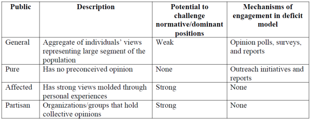 table 1 mechanisms of deficit model